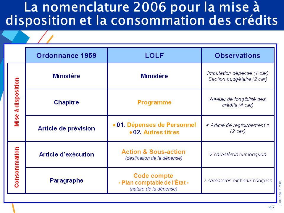. DRB/ MCF - 2004 47 I - Le BOP : les pré-requis Action & Sous-action (destination de la dépense) Code compte - Plan comptable de lÉtat - (nature de l
