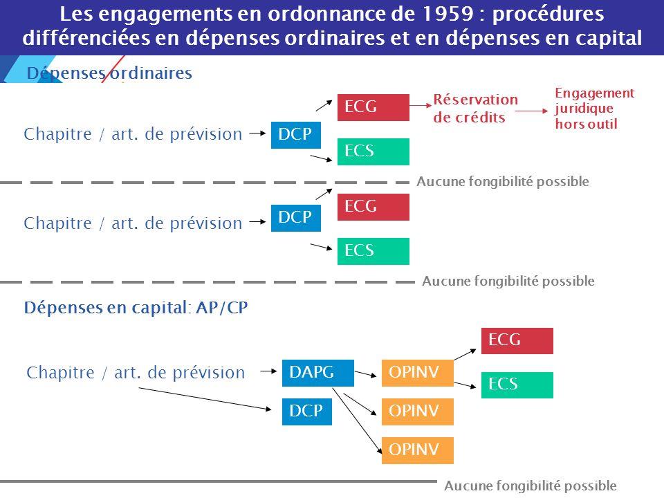 . DRB/ MCF - 2004 55 Les engagements en ordonnance de 1959 : procédures différenciées en dépenses ordinaires et en dépenses en capital Dépenses ordina