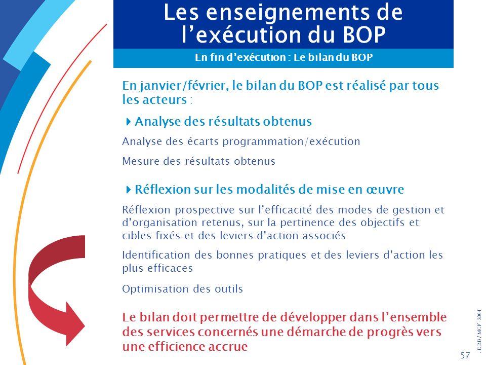 . DRB/ MCF - 2004 57 Les enseignements de lexécution du BOP En fin dexécution : Le bilan du BOP En janvier/février, le bilan du BOP est réalisé par to