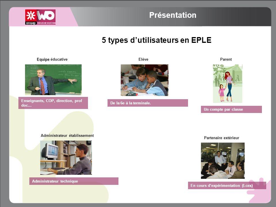 5 types dutilisateurs en EPLE Parent Un compte par classe Elève De la 6e à la terminale.