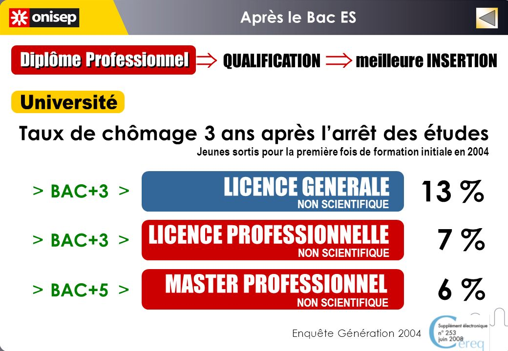 Après le Bac ES Choisir un domaine Domaines professionnels