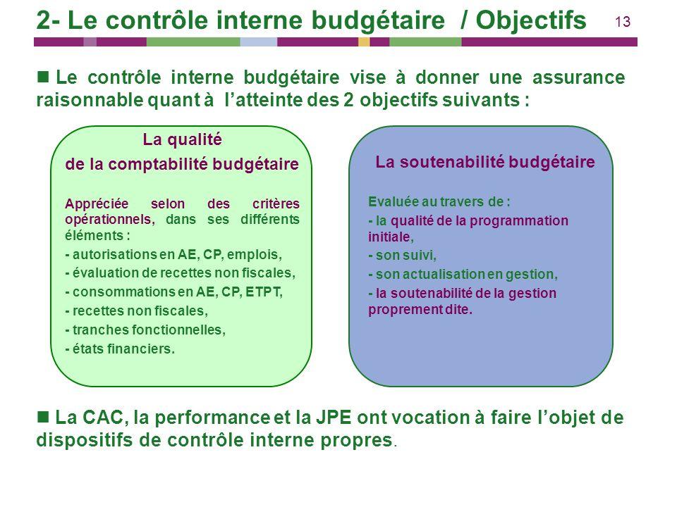 13 2- Le contrôle interne budgétaire / Objectifs Le contrôle interne budgétaire vise à donner une assurance raisonnable quant à latteinte des 2 object