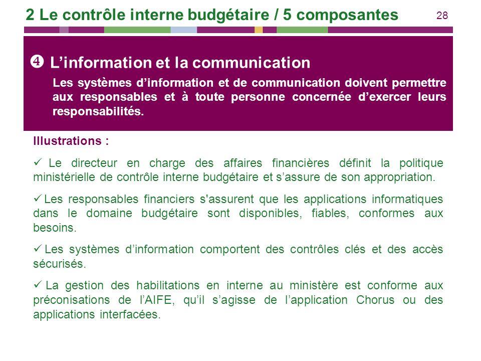 28 Linformation et la communication Illustrations : Le directeur en charge des affaires financières définit la politique ministérielle de contrôle int