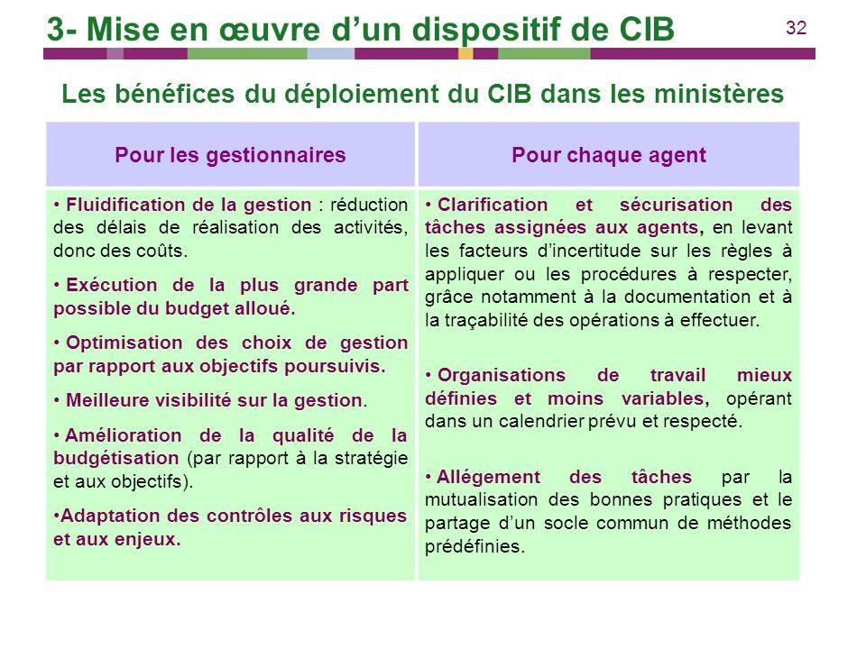 32 Les bénéfices du déploiement du CIB dans les ministères Pour les gestionnairesPour chaque agent Fluidification de la gestion : réduction des délais