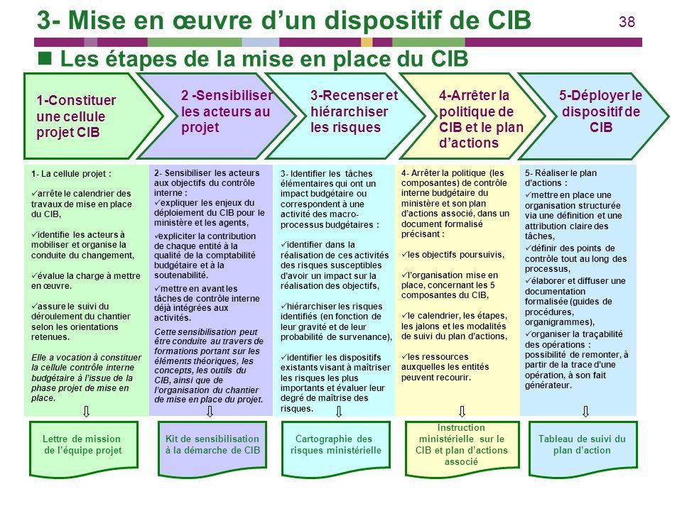 38 2- Sensibiliser les acteurs aux objectifs du contrôle interne : expliquer les enjeux du déploiement du CIB pour le ministère et les agents, explici