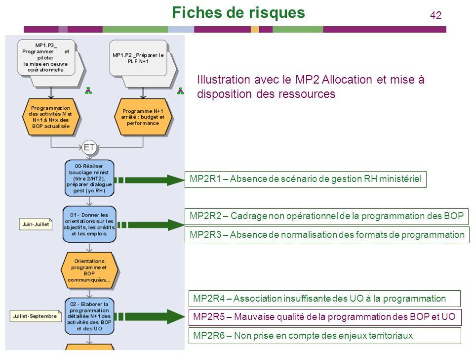 42 Illustration avec le MP2 Allocation et mise à disposition des ressources MP2R1 – Absence de scénario de gestion RH ministérielMP2R2 – Cadrage non o