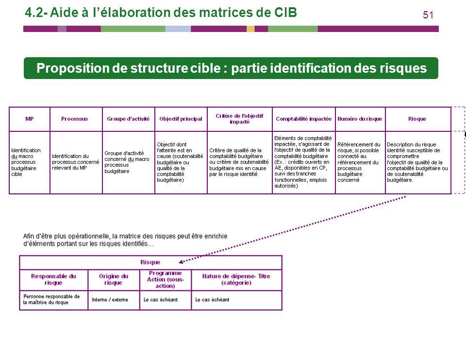 51 4.2- Aide à lélaboration des matrices de CIB Proposition de structure cible : partie identification des risques