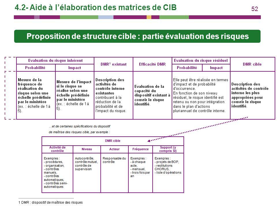52 4.2- Aide à lélaboration des matrices de CIB Proposition de structure cible : partie évaluation des risques