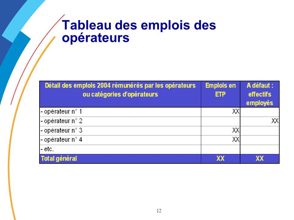 12 Tableau des emplois des opérateurs