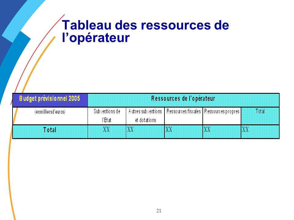 21 Tableau des ressources de lopérateur