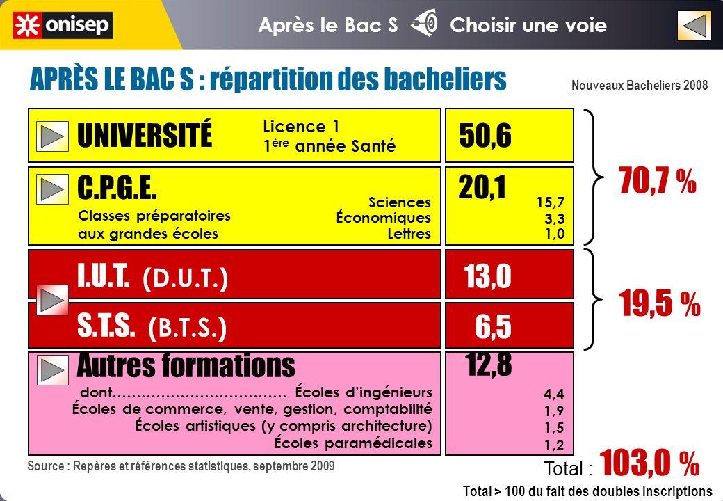 Après le Bac S Choisir une voie UNIVERSITÉ 50,6 C.P.G.E. I.U.T. (D.U.T.) S.T.S. (B.T.S.) 13,0 6,5 70,7 % 19,5 % Autres formations 12,8 20,1 15,7 3,3 1