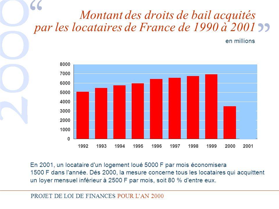 PROJET DE LOI DE FINANCES POUR LAN 2000 Montant des droits de bail acquités par les locataires de France de 1990 à 2001 en millions En 2001, un locataire d un logement loué 5000 F par mois économisera 1500 F dans l année.