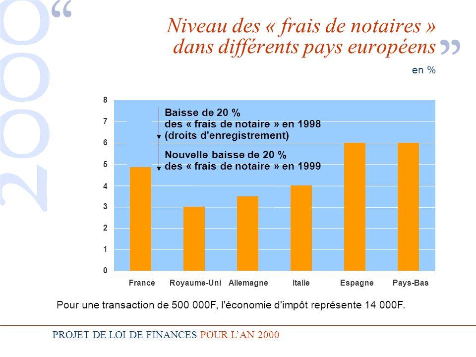PROJET DE LOI DE FINANCES POUR LAN 2000 Niveau des « frais de notaires » dans différents pays européens en % 0 1 2 3 4 5 6 7 8 Royaume-Uni Allemagne Italie EspagnePays-Bas France Baisse de 20 % des « frais de notaire » en 1998 (droits d enregistrement) Nouvelle baisse de 20 % des « frais de notaire » en 1999 Pour une transaction de 500 000F, l économie d impôt représente 14 000F.