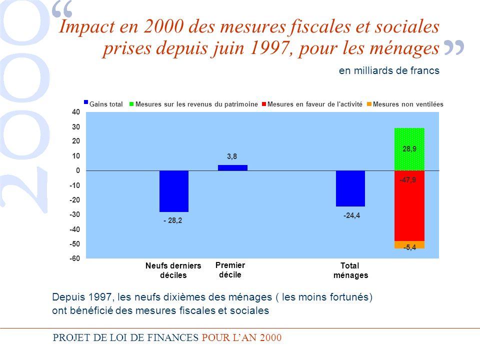PROJET DE LOI DE FINANCES POUR LAN 2000 Impact en 2000 des mesures fiscales et sociales prises depuis juin 1997, pour les ménages en milliards de francs Depuis 1997, les neufs dixièmes des ménages ( les moins fortunés) ont bénéficié des mesures fiscales et sociales -60 -50 -40 -30 -20 -10 0 10 20 30 40 Mesures sur les revenus du patrimoine 28,9 Mesures non ventilées -5,4 Neufs derniers déciles - 28,2 Total ménages -24,4 Mesures en faveur de l activité -47,9 3,8 Premier décile Gains total