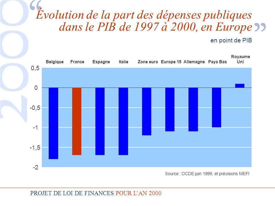 PROJET DE LOI DE FINANCES POUR LAN 2000 Évolution de la part des dépenses publiques dans le PIB de 1997 à 2000, en Europe en point de PIB -2 -1,5 -0,5 0 0,5 BelgiqueFranceEspagneItalieZone euroEurope 15AllemagnePays Bas Royaume Uni Source : OCDE juin 1999, et prévisions MEFI