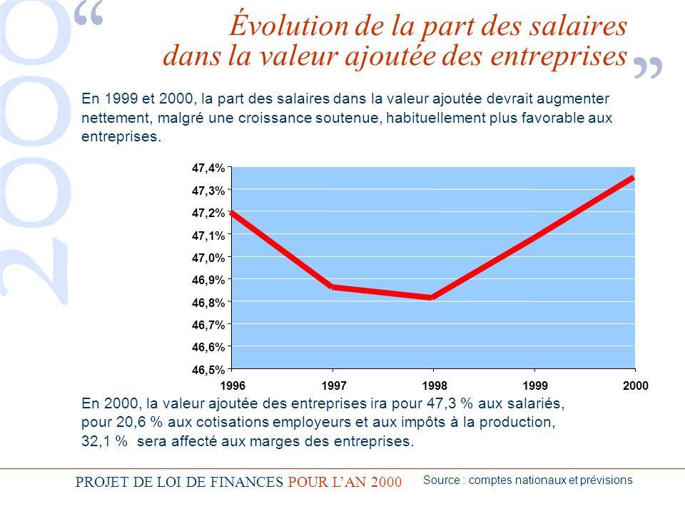 PROJET DE LOI DE FINANCES POUR LAN 2000 En 1999 et 2000, la part des salaires dans la valeur ajoutée devrait augmenter nettement, malgré une croissance soutenue, habituellement plus favorable aux entreprises.