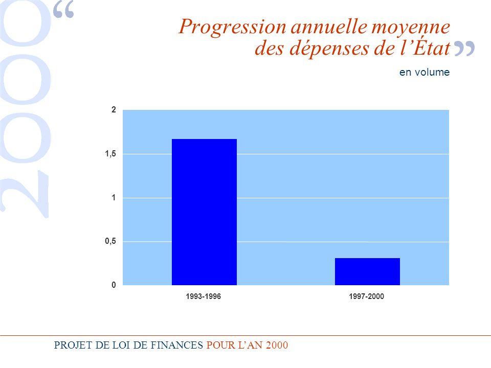 PROJET DE LOI DE FINANCES POUR LAN 2000 Progression annuelle moyenne des dépenses de lÉtat en volume 0 0,5 1 1,5 2 1993-1996 1997-2000