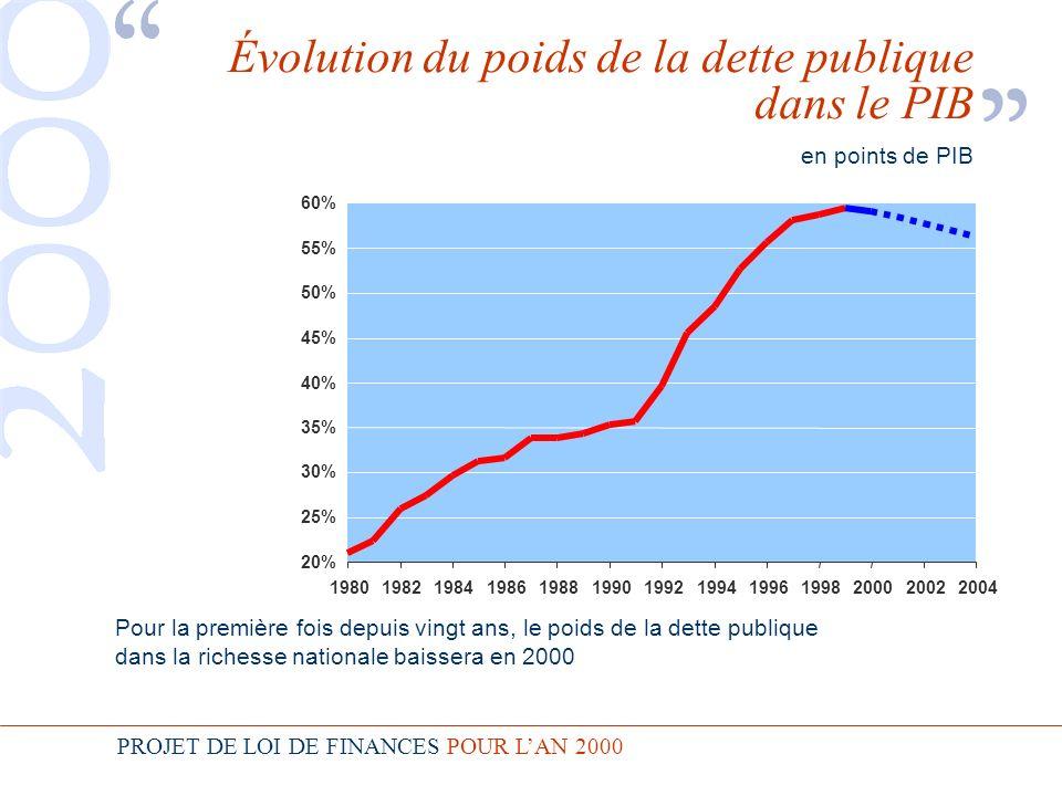 PROJET DE LOI DE FINANCES POUR LAN 2000 Évolution du poids de la dette publique dans le PIB en points de PIB Pour la première fois depuis vingt ans, le poids de la dette publique dans la richesse nationale baissera en 2000 20% 25% 30% 35% 40% 45% 50% 55% 60% 1980198219841986198819901992199419961998200020022004