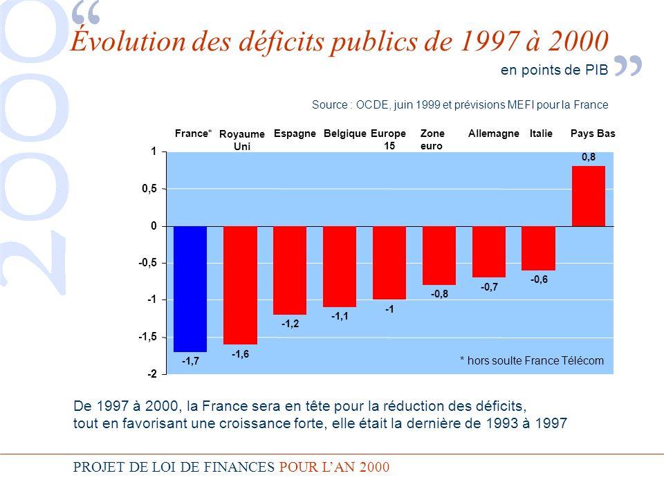 PROJET DE LOI DE FINANCES POUR LAN 2000 -2 -1,5 -0,5 0 0,5 1 Évolution des déficits publics de 1997 à 2000 en points de PIB Source : OCDE, juin 1999 et prévisions MEFI pour la France -1,6 Royaume Uni -1,2 Espagne -1,1 Belgique Europe 15 -0,8 Zone euro -0,7 Allemagne -0,6 Italie 0,8 Pays Bas -1,7 France* * hors soulte France Télécom De 1997 à 2000, la France sera en tête pour la réduction des déficits, tout en favorisant une croissance forte, elle était la dernière de 1993 à 1997