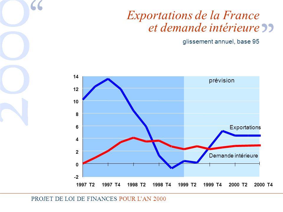 PROJET DE LOI DE FINANCES POUR LAN 2000 -2 0 2 4 6 8 10 12 14 1999 T42000 T22000 T41997 T21997 T41998 T21998 T41999 T2 Exportations de la France et demande intérieure glissement annuel, base 95 prévision Exportations Demande intérieure