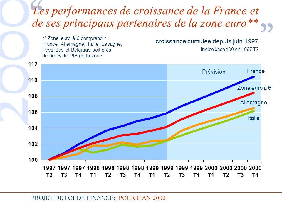 PROJET DE LOI DE FINANCES POUR LAN 2000 1999 T2 1999 T3 1999 T4 2000 T1 2000 T2 2000 T3 2000 T4 100 102 104 106 108 110 112 1997 T2 1997 T3 1997 T4 1998 T1 1998 T2 1998 T3 1998 T4 1999 T1 Les performances de croissance de la France et de ses principaux partenaires de la zone euro** croissance cumulée depuis juin 1997 indice base 100 en 1997 T2 Prévision ** Zone euro à 6 comprend : France, Allemagne, Italie, Espagne, Pays-Bas et Belgique soit près de 90 % du PIB de la zone France Zone euro à 6 Italie Allemagne