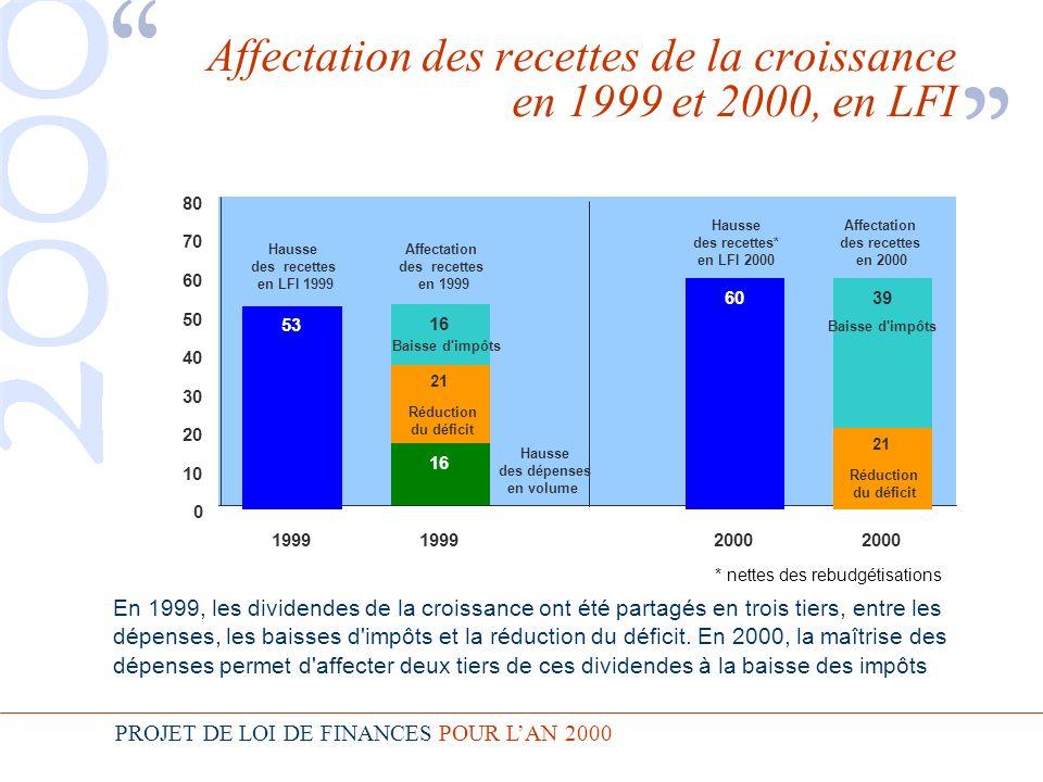 PROJET DE LOI DE FINANCES POUR LAN 2000 Affectation des recettes de la croissance en 1999 et 2000, en LFI En 1999, les dividendes de la croissance ont été partagés en trois tiers, entre les dépenses, les baisses d impôts et la réduction du déficit.