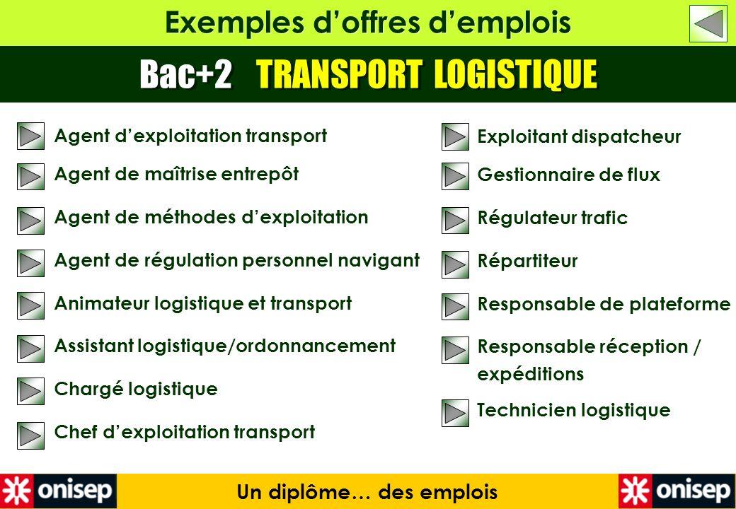 Exemples doffres demplois Bac+2 TRANSPORT LOGISTIQUE Un diplôme… des emplois Exploitant dispatcheur Gestionnaire de flux Régulateur trafic Répartiteur