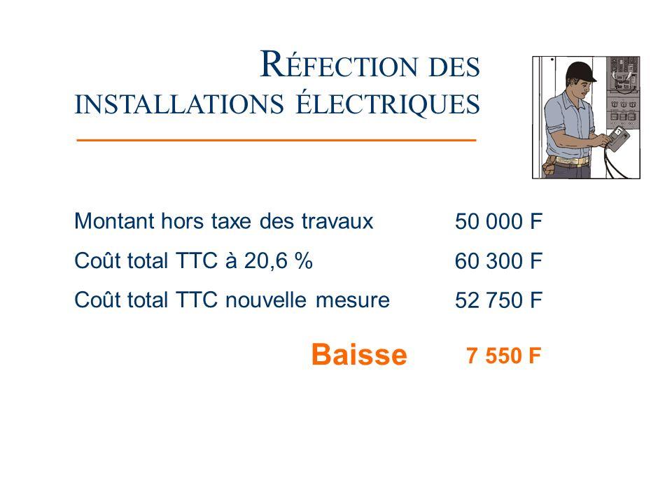 R ÉFECTION DES INSTALLATIONS ÉLECTRIQUES Montant hors taxe des travaux 50 000 F Coût total TTC à 20,6 % 60 300 F Coût total TTC nouvelle mesure 52 750 F Baisse 7 550 F