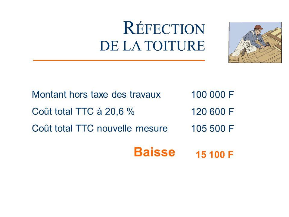 R ÉFECTION DE LA TOITURE Montant hors taxe des travaux 100 000 F Coût total TTC à 20,6 % 120 600 F Coût total TTC nouvelle mesure 105 500 F Baisse 15 100 F