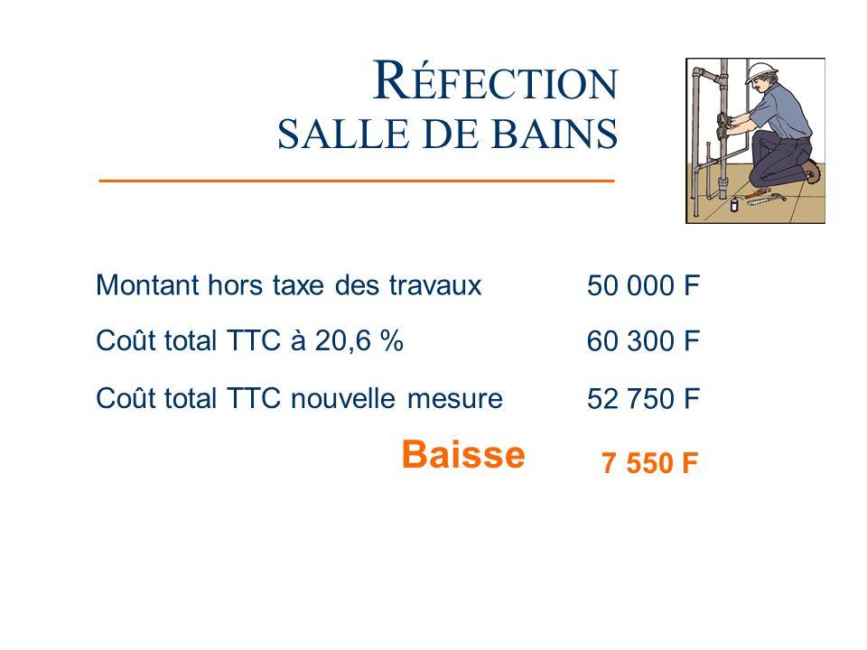 R ÉFECTION SALLE DE BAINS Montant hors taxe des travaux 50 000 F Coût total TTC à 20,6 % 60 300 F Coût total TTC nouvelle mesure 52 750 F Baisse 7 550 F