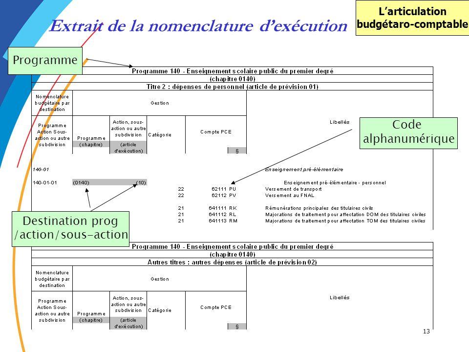 13 Programme Destination prog /action/sous-action Code alphanumérique Extrait de la nomenclature dexécution Larticulation budgétaro-comptable