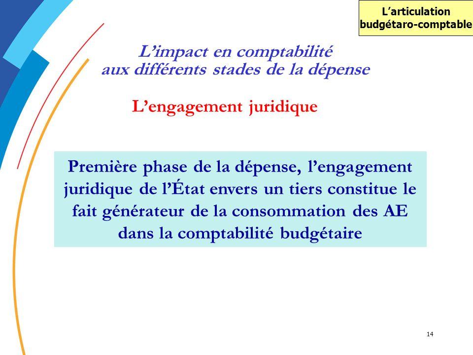 14 Lengagement juridique Première phase de la dépense, lengagement juridique de lÉtat envers un tiers constitue le fait générateur de la consommation