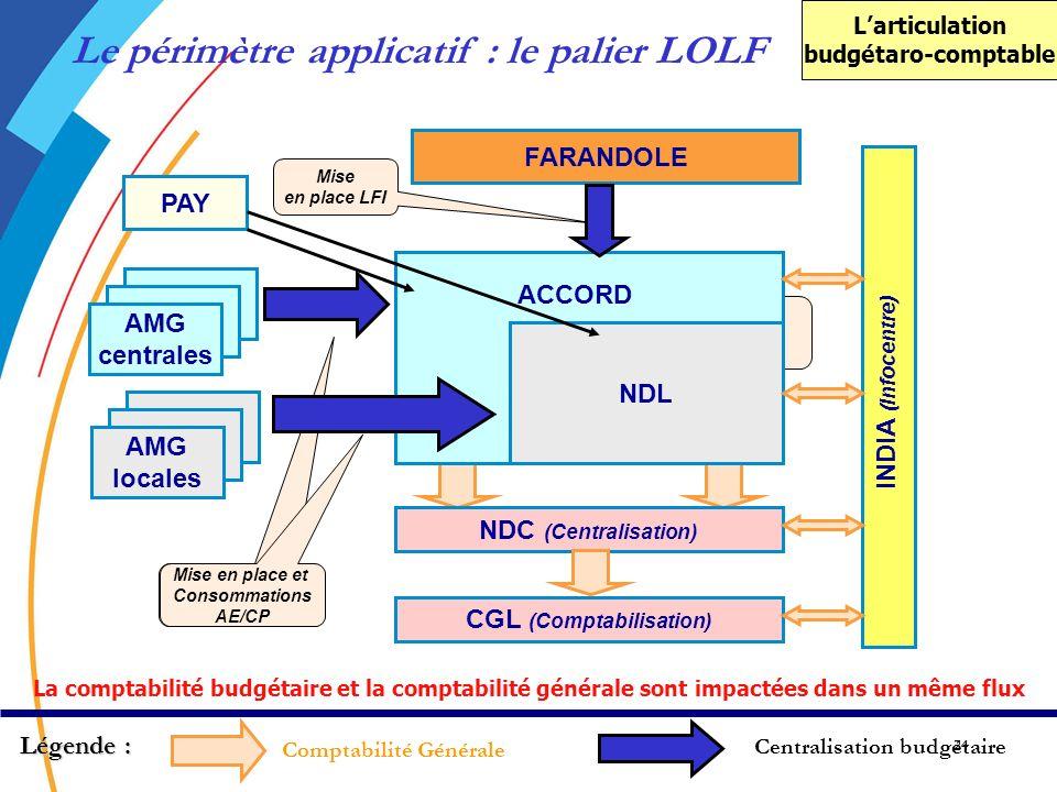 24 Mise en place LFI Mise en place et Consommations AE/CP Mise en place AE/CP FARANDOLE NDL NDC (Centralisation) CGL (Comptabilisation) AMG centrales