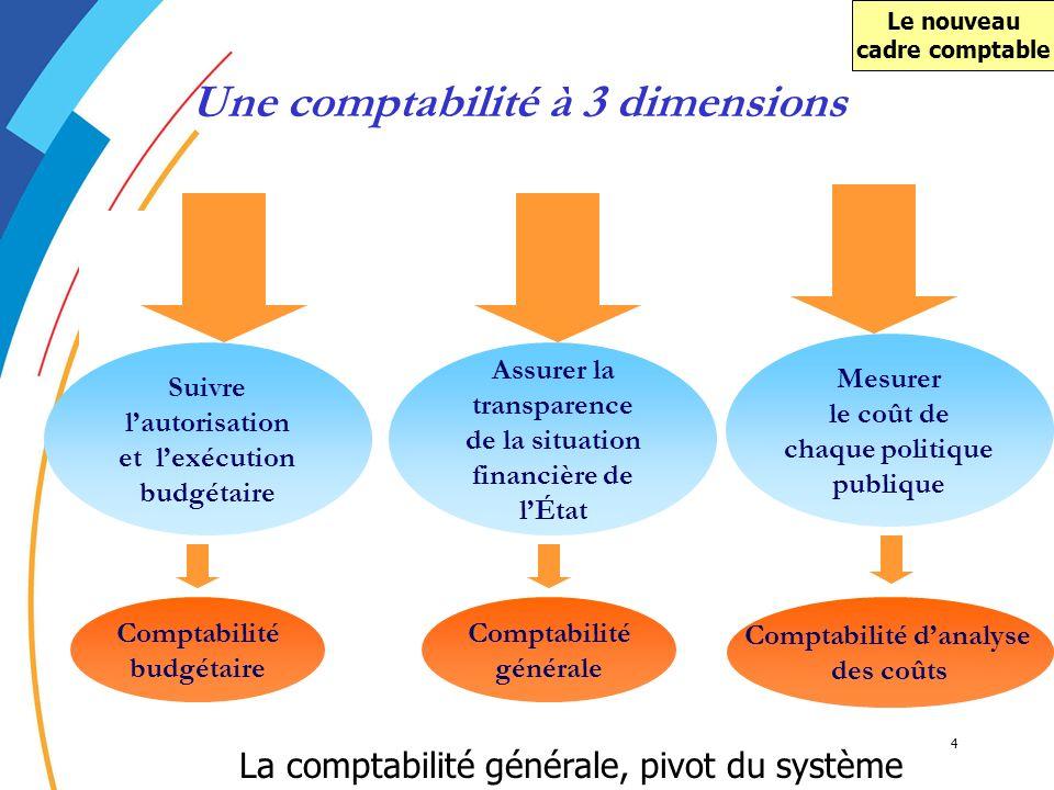 4 Une comptabilité à 3 dimensions Suivre lautorisation et lexécution budgétaire Assurer la transparence de la situation financière de lÉtat Mesurer le
