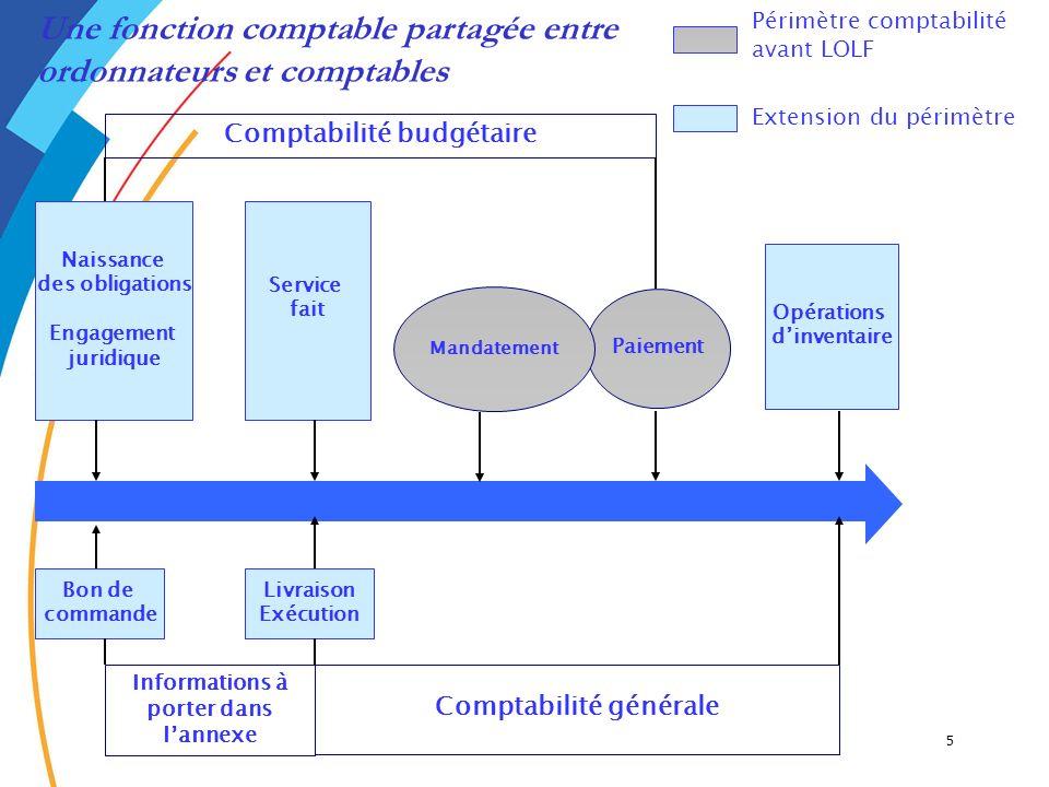 5 Comptabilité budgétaire Paiement Une fonction comptable partagée entre ordonnateurs et comptables Naissance des obligations Engagement juridique Ser