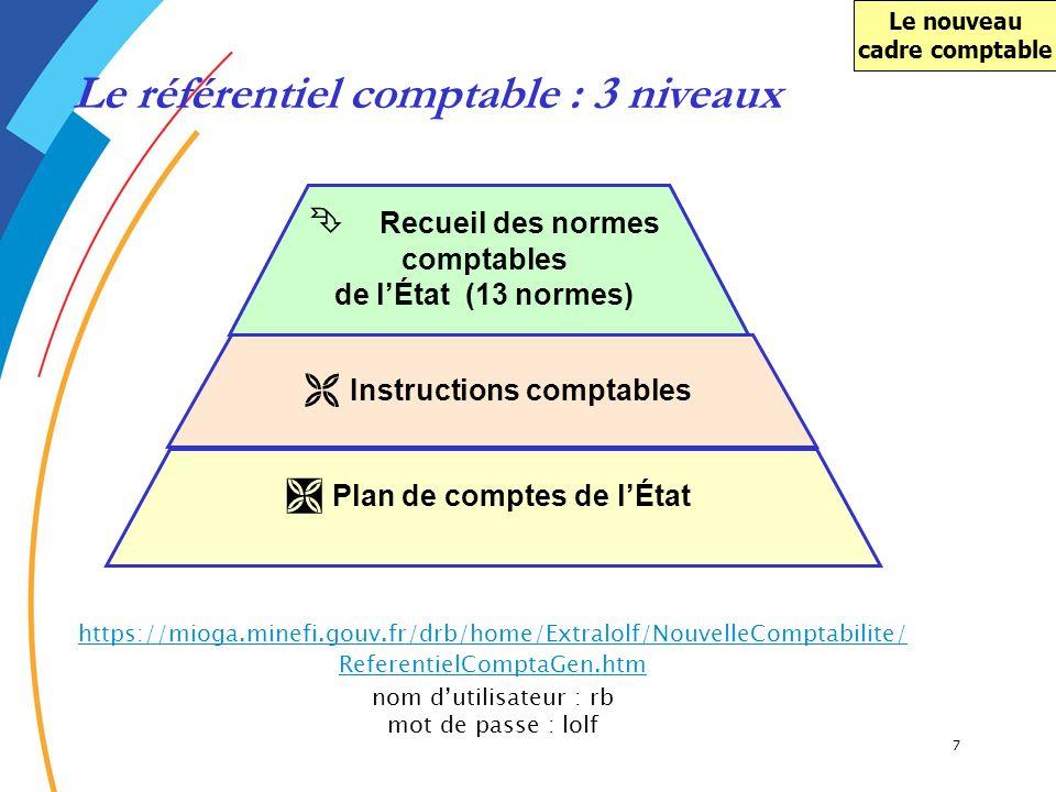 7 Recueil des normes comptables de lÉtat (13 normes) Instructions comptables Plan de comptes de lÉtat Le référentiel comptable : 3 niveaux Le nouveau
