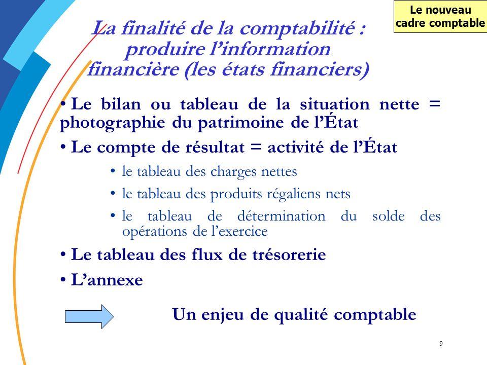 9 Le bilan ou tableau de la situation nette = photographie du patrimoine de lÉtat Le compte de résultat = activité de lÉtat le tableau des charges net