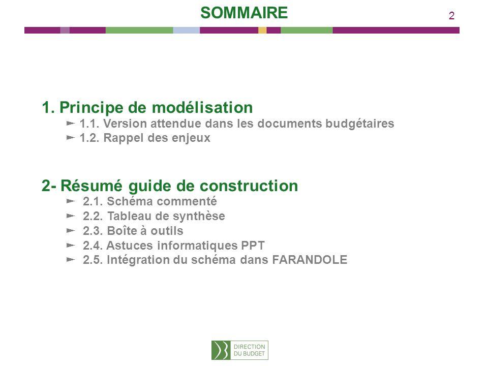 2 1. Principe de modélisation 1.1. Version attendue dans les documents budgétaires 1.2. Rappel des enjeux 2- Résumé guide de construction 2.1. Schéma