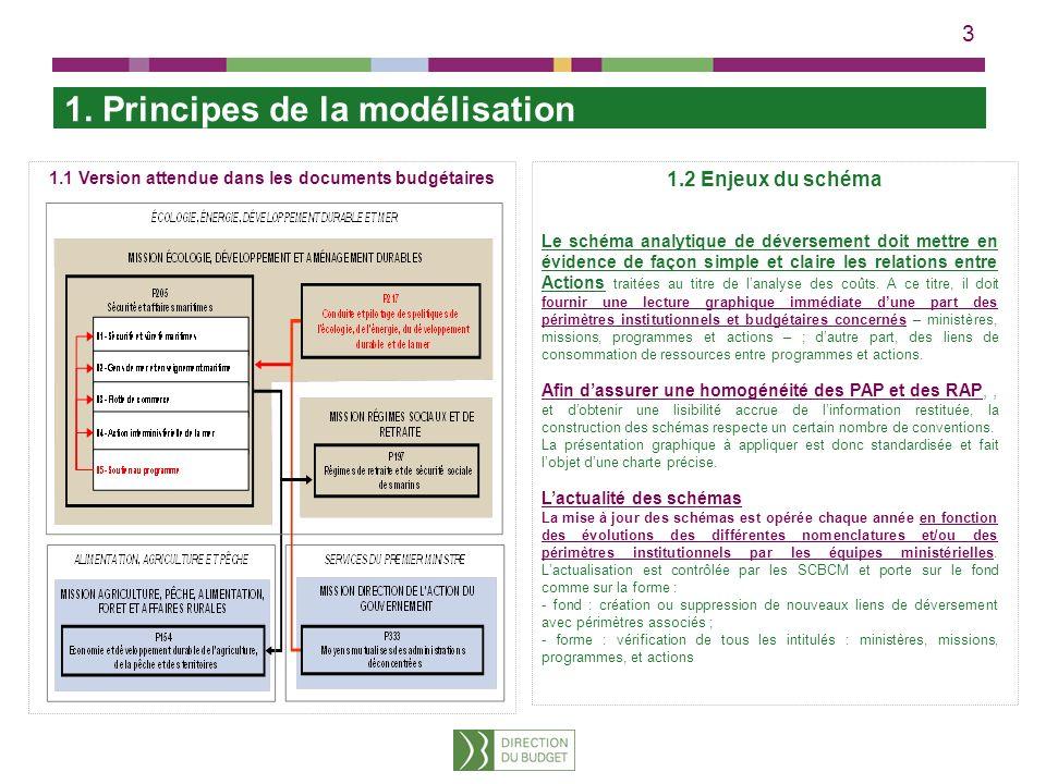 3 1. Principes de la modélisation 1.2 Enjeux du schéma Le schéma analytique de déversement doit mettre en évidence de façon simple et claire les relat