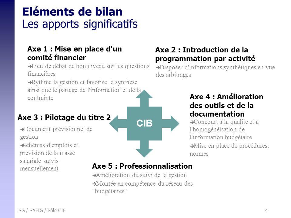 SG / SAFIG / Pôle CIF 4 Eléments de bilan Les apports significatifs Axe 3 : Pilotage du titre 2 Axe 4 : Amélioration des outils et de la documentation