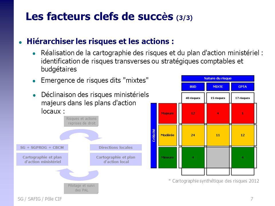 SG / SAFIG / Pôle CIF 7 Hiérarchiser les risques et les actions : Réalisation de la cartographie des risques et du plan d'action ministériel : identif