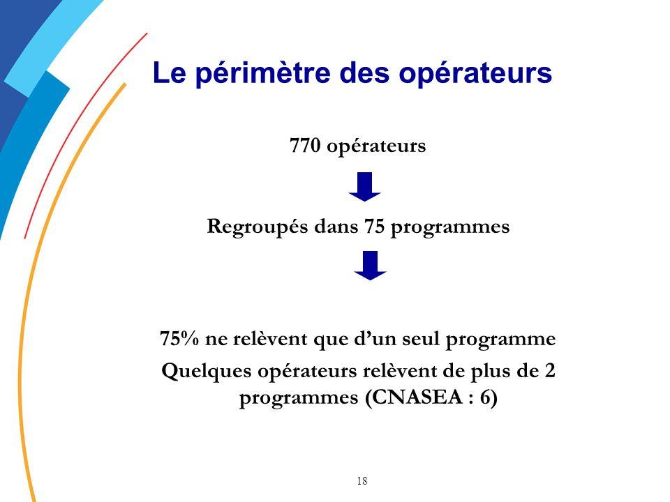 18 Le périmètre des opérateurs 770 opérateurs Regroupés dans 75 programmes 75% ne relèvent que dun seul programme Quelques opérateurs relèvent de plus de 2 programmes (CNASEA : 6)