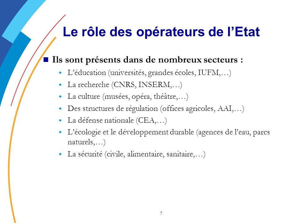 7 Le rôle des opérateurs de lEtat Ils sont présents dans de nombreux secteurs : w Léducation (universités, grandes écoles, IUFM,…) w La recherche (CNRS, INSERM,…) w La culture (musées, opéra, théâtre,…) w Des structures de régulation (offices agricoles, AAI,…) w La défense nationale (CEA,…) w Lécologie et le développement durable (agences de leau, parcs naturels,…) w La sécurité (civile, alimentaire, sanitaire,…)