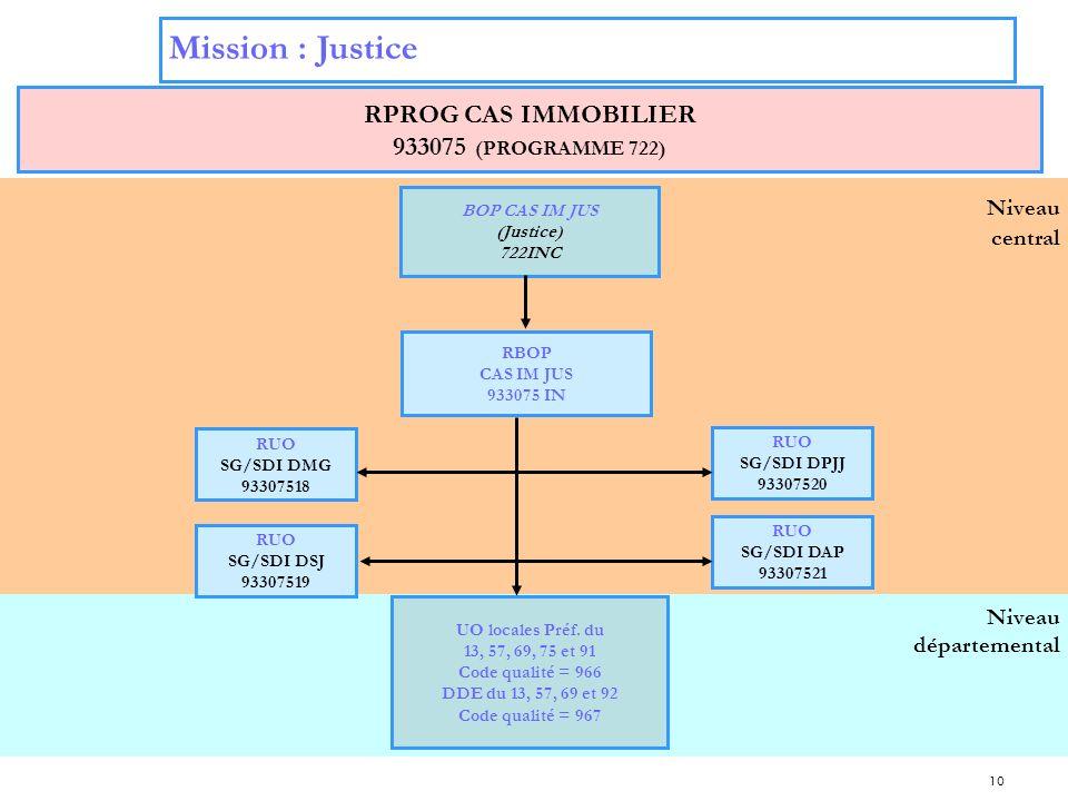 10 Niveau départemental Niveau central Mission : Justice RPROG CAS IMMOBILIER 933075 (PROGRAMME 722) BOP CAS IM JUS (Justice) 722INC RUO SG/SDI DPJJ 9