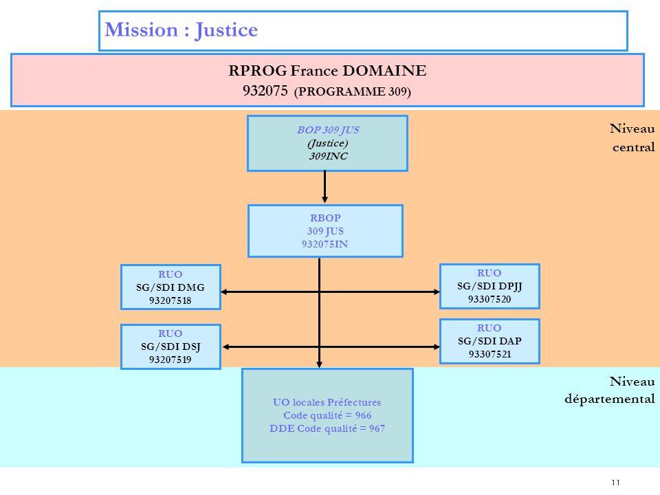 11 Niveau départemental Niveau central Mission : Justice RPROG France DOMAINE 932075 (PROGRAMME 309) BOP 309 JUS (Justice) 309INC RUO SG/SDI DPJJ 9330