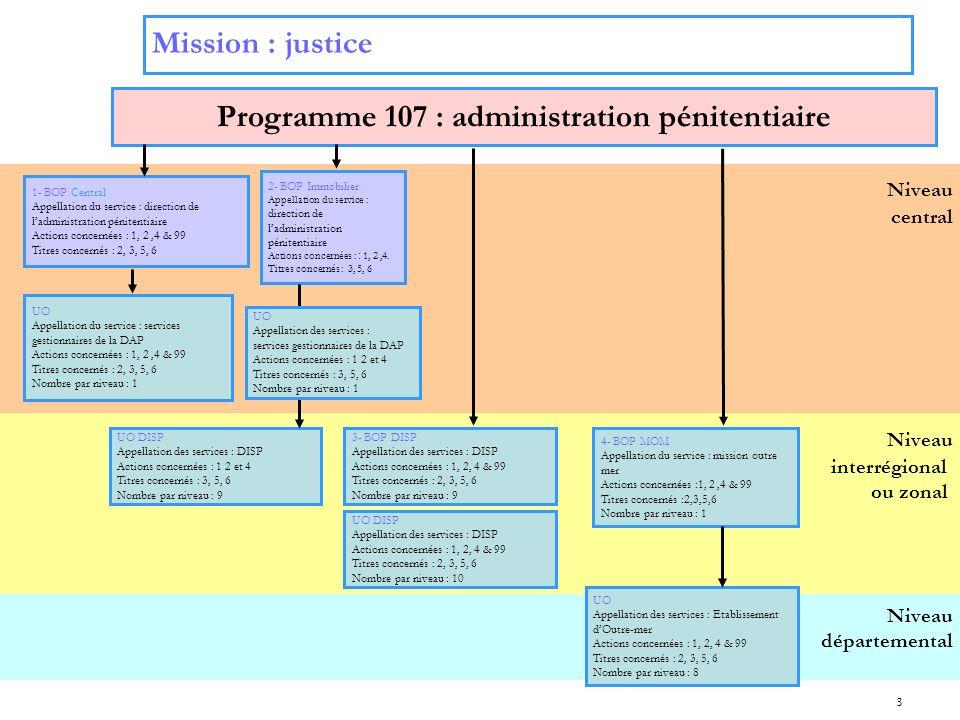 3 Niveau interrégional ou zonal Niveau central Mission : justice Programme 107 : administration pénitentiaire 2- BOP Immobilier Appellation du service