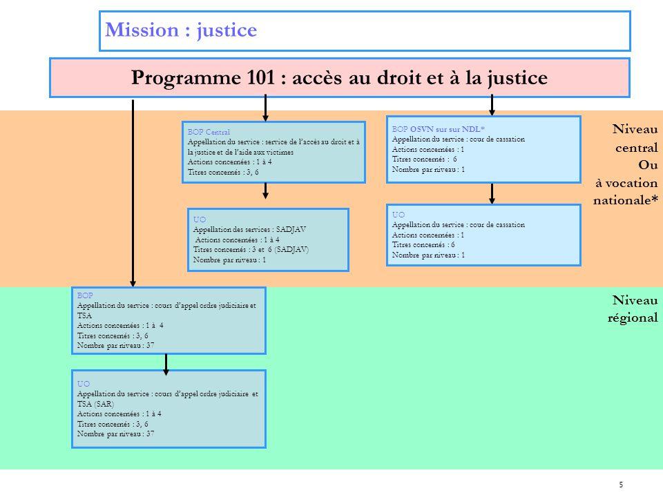 5 Niveau régional Niveau central Ou à vocation nationale* Mission : justice Programme 101 : accès au droit et à la justice BOP Central Appellation du