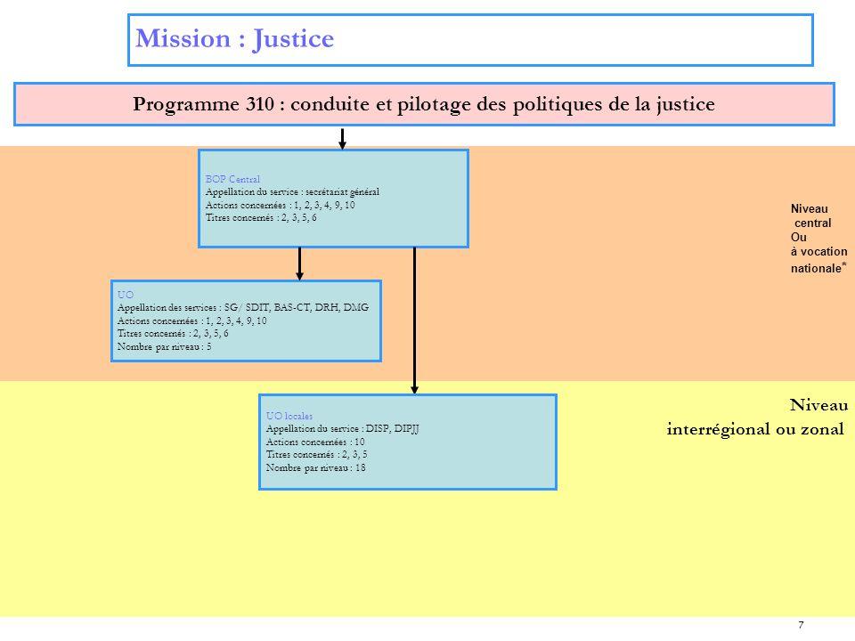 7 Mission : Justice Programme 310 : conduite et pilotage des politiques de la justice BOP Central Appellation du service : secrétariat général Actions