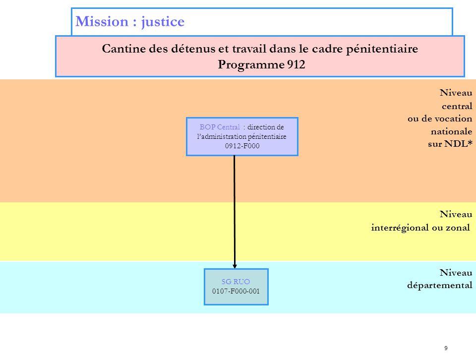 9 Niveau interrégional ou zonal Niveau central ou de vocation nationale sur NDL* Mission : justice Cantine des détenus et travail dans le cadre pénite