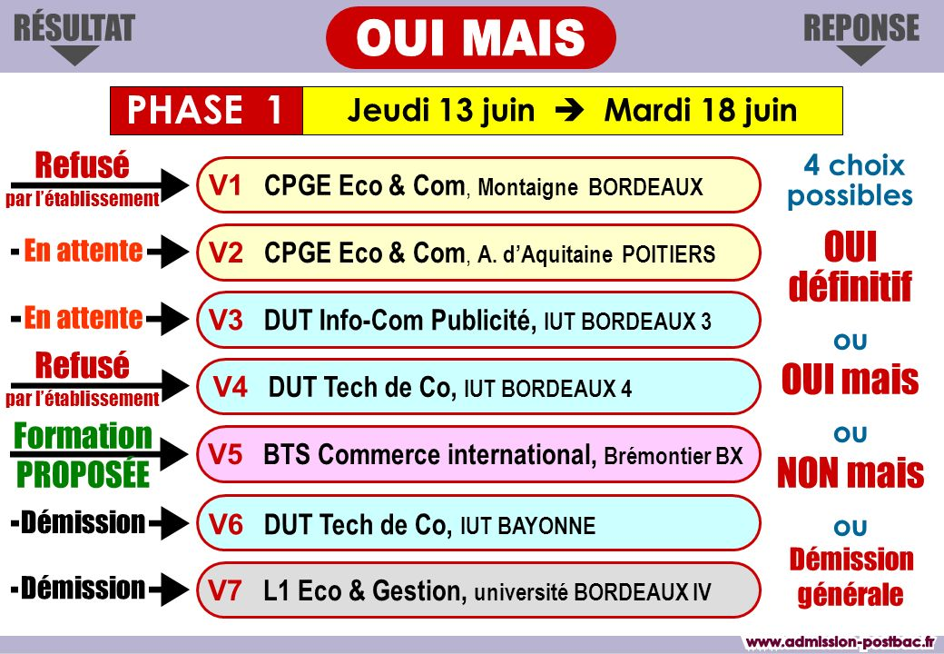 REPONSERÉSULTAT Jeudi 13 juin Mardi 18 juin Formation PROPOSÉE V1 CPGE Eco & Com, Montaigne BORDEAUX V3 DUT Info-Com Publicité, IUT BORDEAUX 3 V4 DUT Tech de Co, IUT BORDEAUX 4 V6 DUT Tech de Co, IUT BAYONNE V7 L1 Eco & Gestion, université BORDEAUX IV V2 CPGE Eco & Com, A.